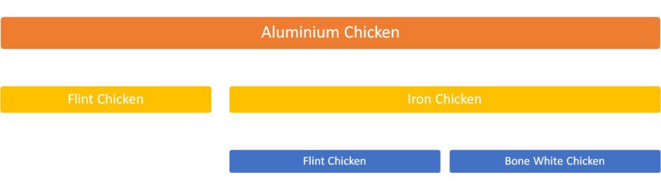 Aluminium Chicken