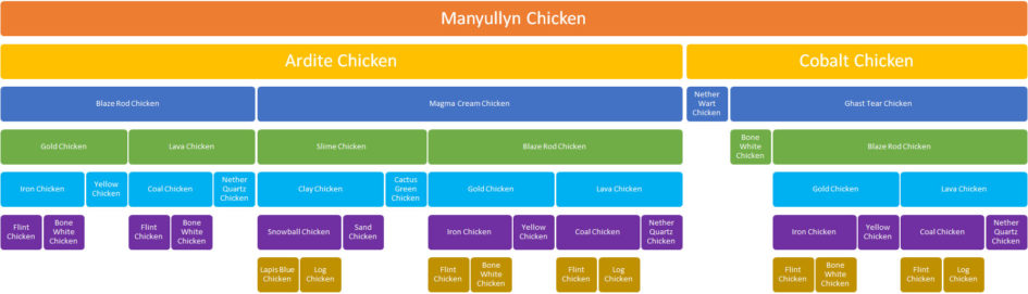 Manyullyn Chicken